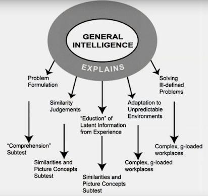 General Intelligence 1